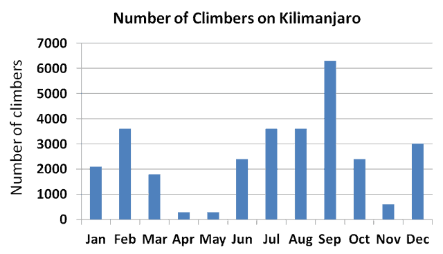 Number of climbers on Mount Kilimanjaro Africa