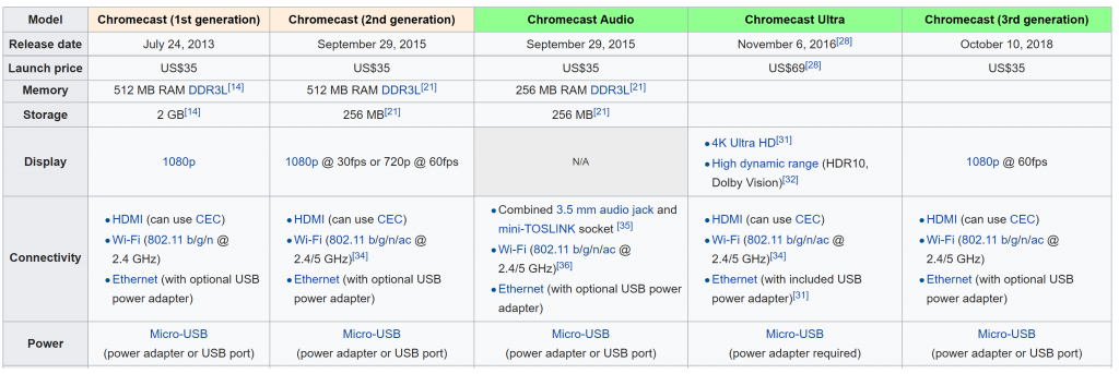 Google Chromecast generation model chart comparison memory storage